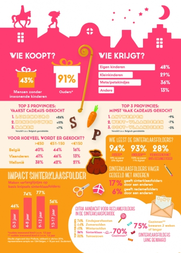 Infographic sinterklaasstudie.jpg